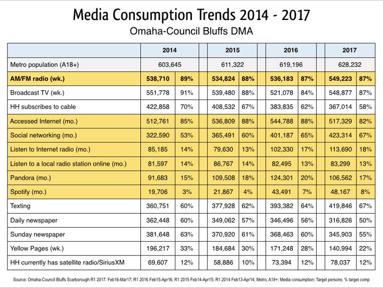 Media-Consumption-Trends-Omaha-CouncilBluffs-DMA-2014-2017.png